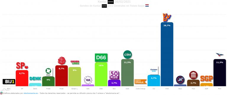Países Bajos (Kantar): Mark Rutte se recupera y Volt lograría un escaño