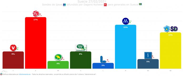 Suecia (27F): los socialdemócratas recuperan el 27%