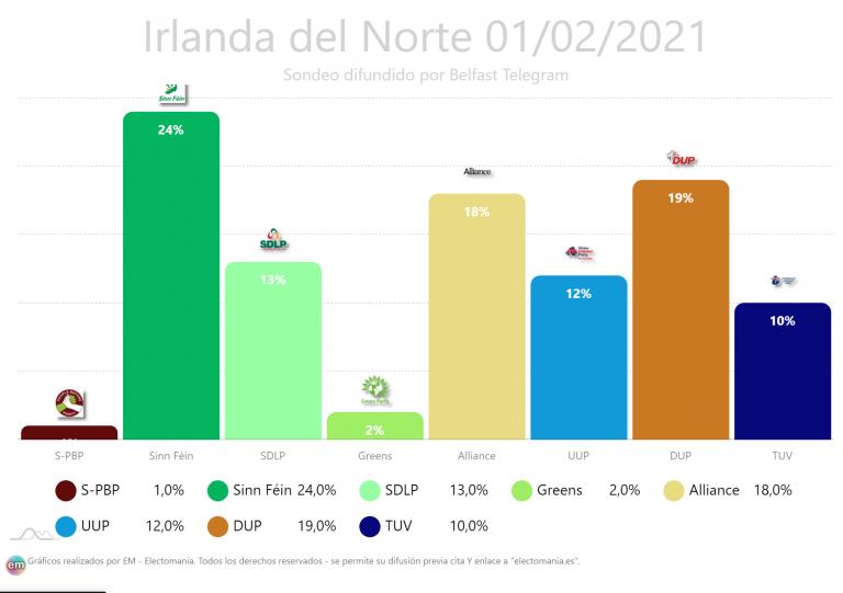 Irlanda del Norte (1F): el Sinn Féin ganaría las elecciones al Parlamento con 5p de ventaja sobre la DUP