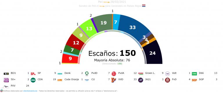 Países Bajos (28F): Rutte se estanca y suben varios partidos a su derecha