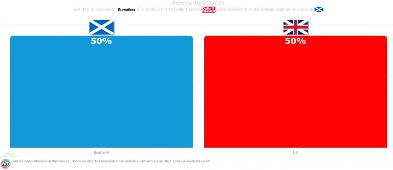 Escocia (Survation 28F): empate 50-50 entre partidarios y detractores de la independencia