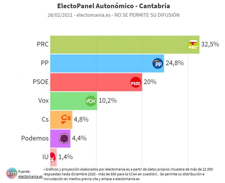 EP (28F – Cantabria): Revilla sube, Vox alcanza el 10%. Podemos y Cs, extraparlamentarios