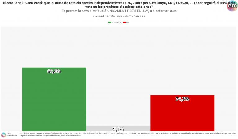 EP (6F): los catalanes apuestan porque el independentismo sumará más del 50% el 14F