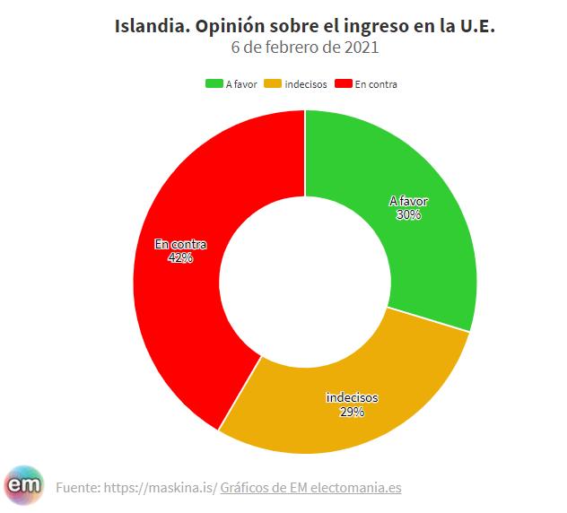 Islandia: mayoría en contra de ingresar en la U.E.