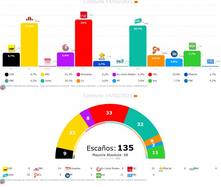 Cataluña 15F: tras los resultados, ¿qué pactos son viables?