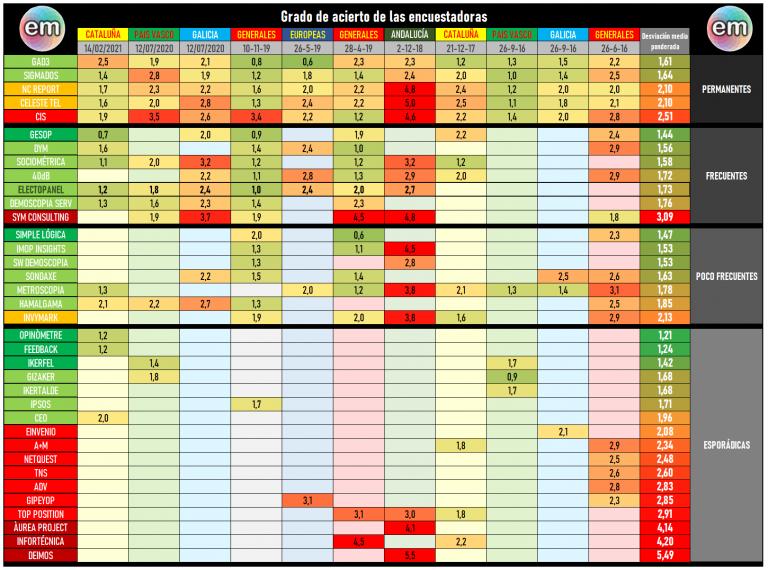 Actualización de nuestro ranking histórico de encuestas: la mayoría mejora tras el 14F