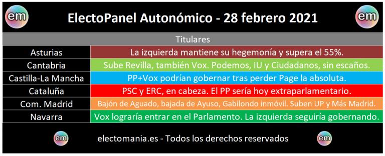 EP Autonómico 28F: el PP extraparlamentario en Cataluña, Vox entra en Navarra, bajón de Aguado en Madrid…