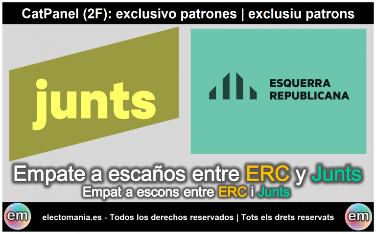 CatPanel (2F): empate a escaños entre Junts y ERC