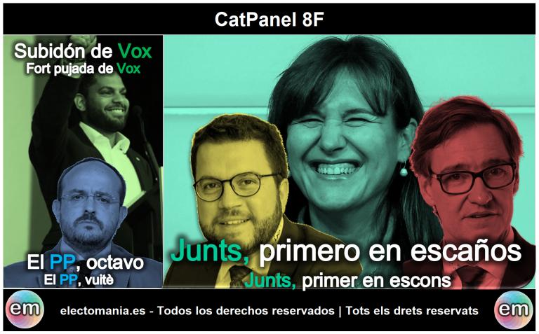 CatPanel (8F): Junts, primero en escaños. Subidón de Vox, el PP cae a la octava plaza