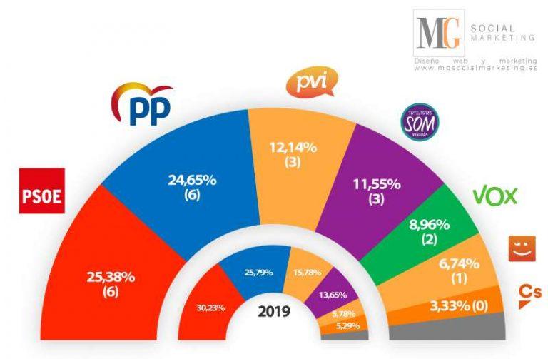 Vinaròs (21F): bajada del PSOE, Vox irrumpe con dos ediles