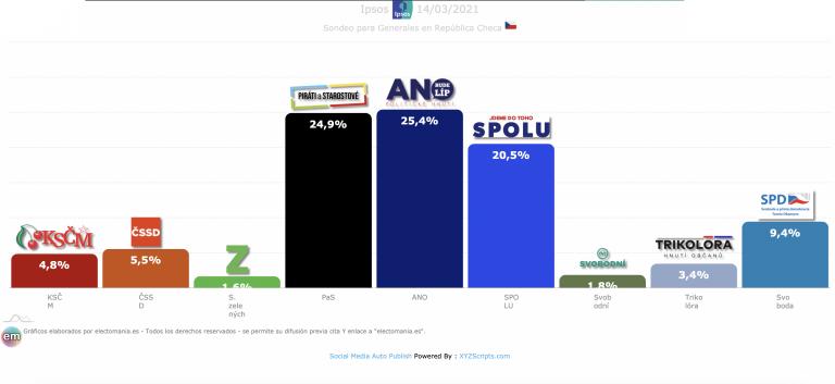 Chequia (14M): las opciones de victoria pasan por la izquierda o la derecha del ANO