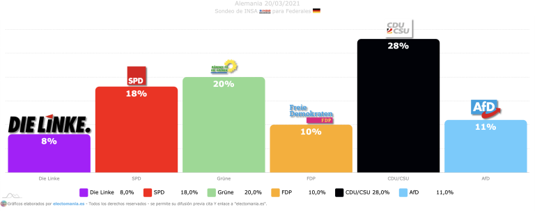 Alemania (INSA 20M): baja CDU/CSU y los verdes aspiran a la cancillería con la 'coalición semáforo'