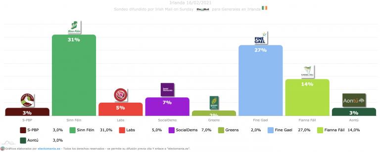 Irlanda (21M): Sinn Féin supera el 30% y ganaría por 4p a Fine Gael. Fianna Fail se hunde