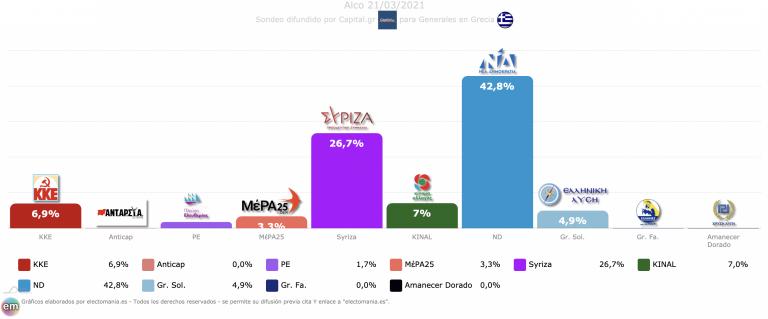 Grecia (21M): empate entre comunistas y socialistas en la tercera posición