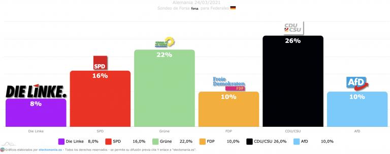 Alemania (24M): los verdes suben, CDU baja y la 'coalición semáforo' cada vez tiene más opciones