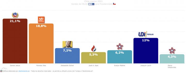 Chile (marzo 21): el candidato comunista y la humanista que imita a Naruto, favoritos a las presidenciales