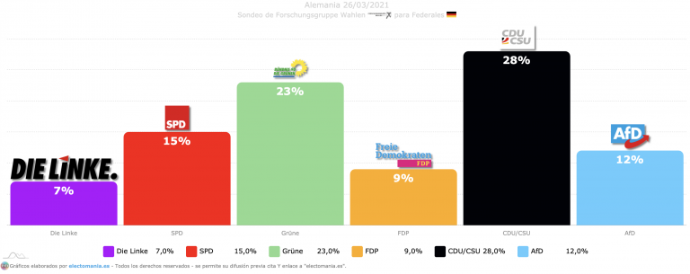 Alemania (26M): Forschungsgruppe Wahlen sitúa a los verdes a 5p del 'sorpasso' a la CDU