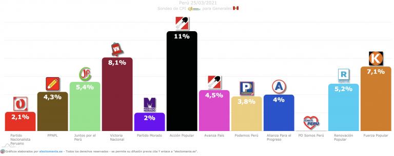 Perú (27M): muchos indecisos. Acción Popular encabeza los sondeos, con Keiko Fujimori en la tercera posición