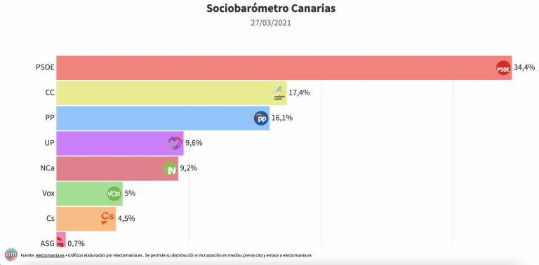 SocioBarómetro Canarias (27M): el PSOE en cabeza por amplia diferencia. Vox alcanza el 5%, Cs lo pierde