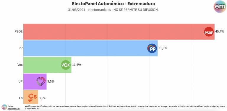EP Extremadura (30M): Vara mantiene su hegemonía. Cs extraparlamentario