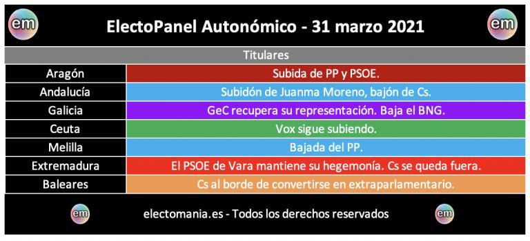 EP Autonómico (30M): Subdión de Juanma Moreno en Andalucía. GeC recuperaría su representación en Galicia