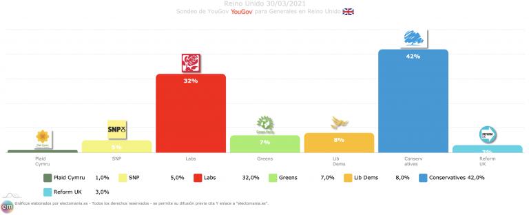 Reino Unido (YouGov 30M): Johnson aventaja en 10p a los laboristas