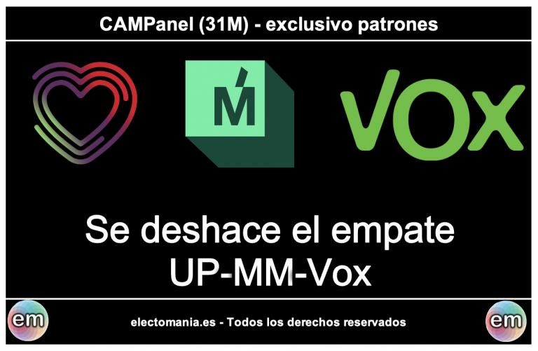 CAMPanel (31M): se deshace el triple empate entre MM-UP-Vox. Cs sube, pero aún estaría fuera