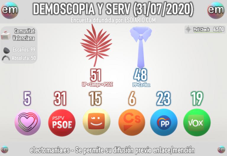 Demoscopia y Servicios (7M): El Botànic mantiene la mayoría en la Comunidad Valenciana, y Vox amenaza al PP