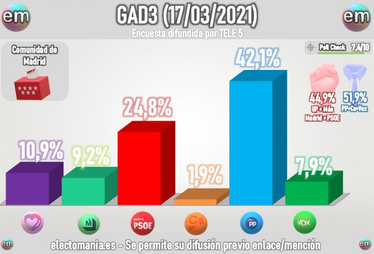 GAD3 Madrid (17M): UP supera a Más Madrid