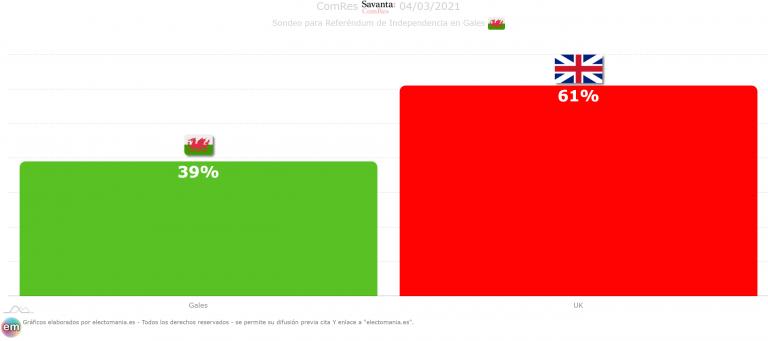 UK (ComRes 4M): crece el apoyo a la salida de Reino Unido en Escocia, Gales e Irlanda del Norte