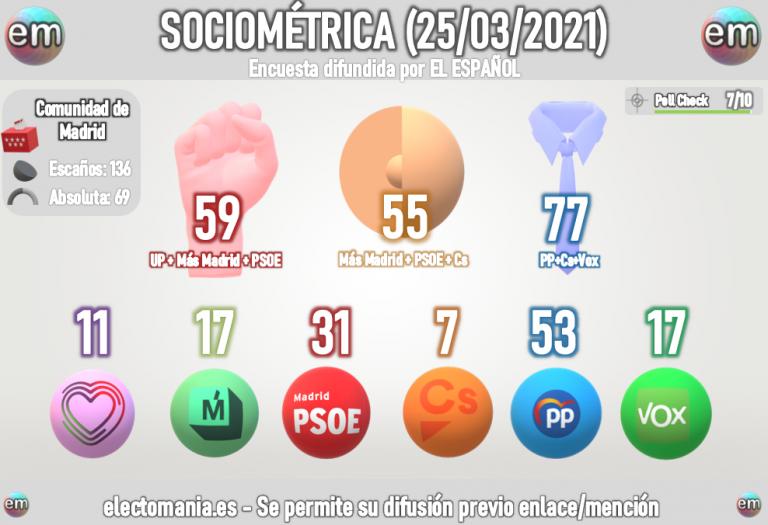 Sociométrica (25M): Notoria ventaja de la derecha en la Comunidad de Madrid