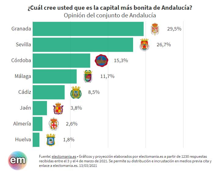 ElectoPanel (13M). Los andaluces creen que su capital provincial más bonita es Granada. El resto de los españoles, incluso más