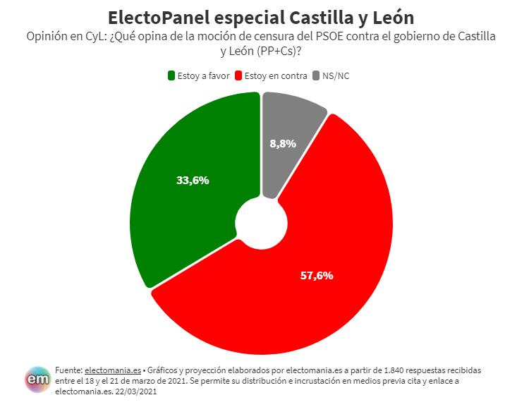 ElectoPanel especial CyL: La mayoría se opone a la moción del PSOE contra Mañueco