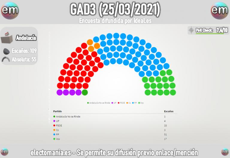 GAD3 (25M): El PP, cerca de la mayoría absoluta en Andalucía
