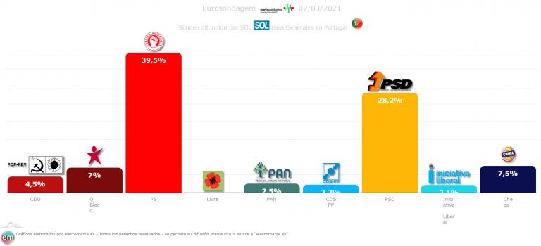 Portugal (7M): lucha entre Chega y CDU por la tercera plaza. El bloque baja y el PS sube
