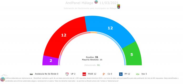 AndPanel Málaga (11M): Cs se queda fuera, Vox irrumpe con 5 escaños y deja al PP en sus manos para seguir gobernando