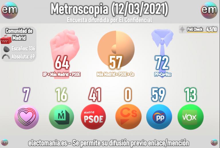 Metroscopia (12M): Ayuso arrasaría y se comería a Vox , Cs se queda fuera.