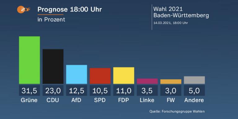 Alemania: Exit Polls para las estatales de Baden-Wurtemberg y Renania-Palatinado