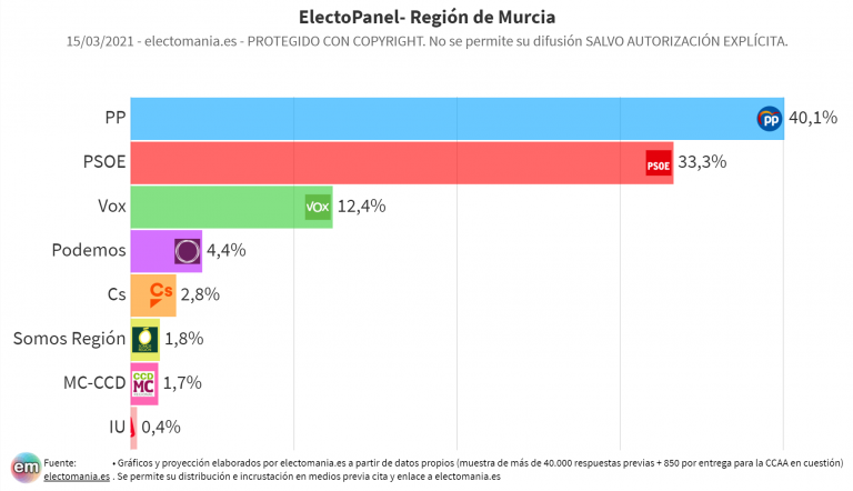 RMurciaPanel (15M): López-Miras sale reforzado y alcanza el 40%. Cs desaparece y Vox, llave de gobierno