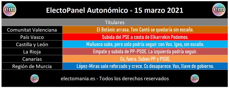 EP Autonómico (15M): el hundimiento de Cs beneficia a PP y PSOE y deja a Toni Cantó y a Igea sin escaño