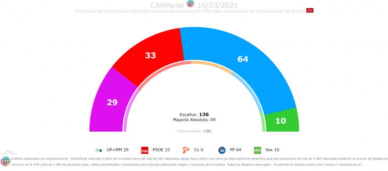CAMPanel 15M: Ayuso sube tras la candidatura de Iglesias. La unión de UP y MM perjudicaría al PSOE y catapultaría a Ayuso a niveles superiores a los de Feijoo en Galicia