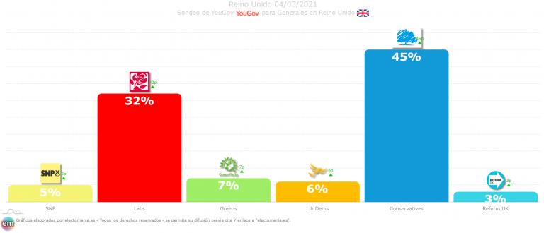 UK (YouGov 4M): Johnson catapultado al 45% aventaja en 13p a los laboristas. Reform UK aparece en escena