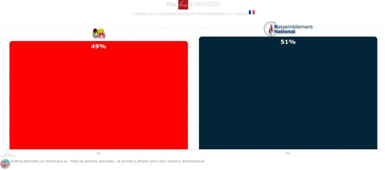 Francia (Ifop 17M): Le Pen sigue acechando a Macron y ganaría a Hidalgo en una segunda vuelta