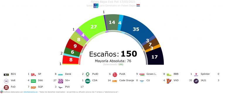 Países Bajos (Exit Poll): subida de Rutte, que logra una cómoda victoria. Irrupción de Volt con 4 diputados
