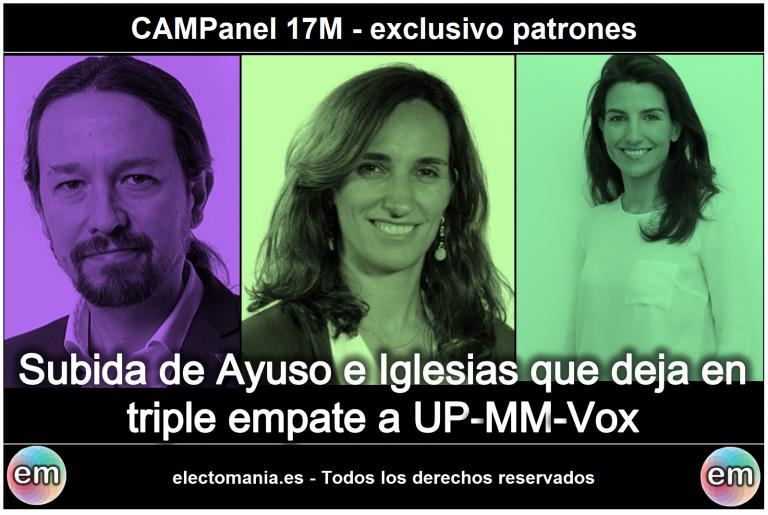 ChulaPanel (17M): Subida de Ayuso e Iglesias en la CAM. En el Ayuntamiento, Almeida necesitaría a Vox para tener mayoría y Villacís se quedaría sin escaño