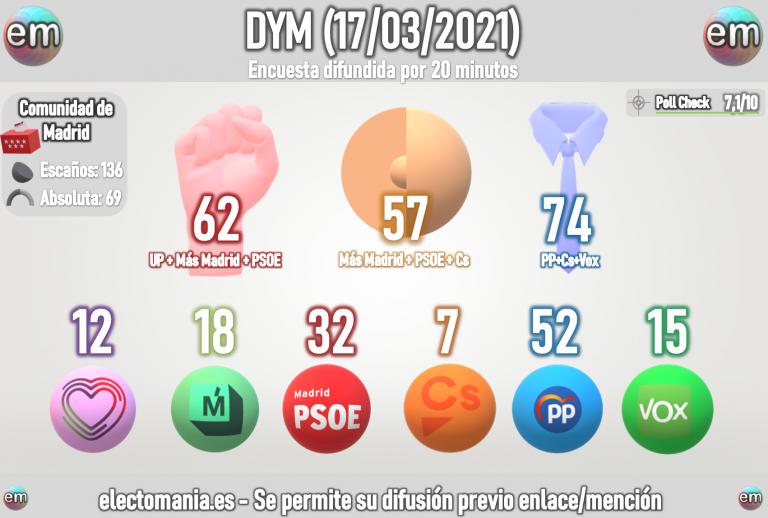 DYM (17M): Ayuso dependería de Cs para poder seguir al frente de la CAM