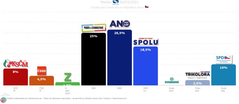 Chequia (4M): victoria del ANO sobre los piratas, según los sondeos