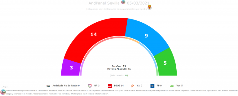 AndPanel Sevilla (5M): el PSOE mantendría la alcaldía. Vox sube y Cs y ANSR se quedan fuera