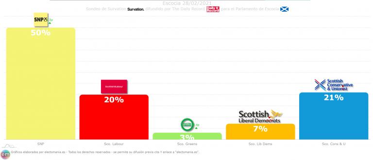 Escocia (28F): el SNP conseguiría el 50% de los votos, 30p por encima de sus rivales inmediatos