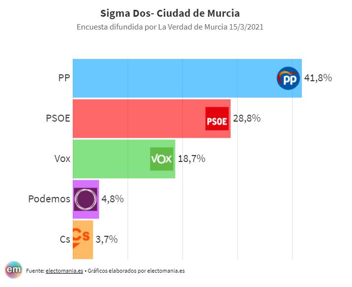 Sigma Dos ciudad de Murcia (15M): Podemos y Ciudadanos podrían quedarse fuera